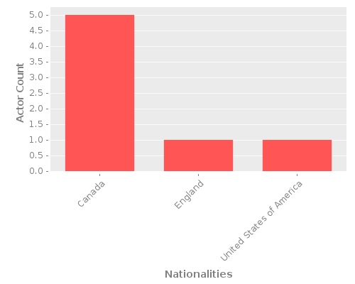 Infographic: Nationalities of Actors